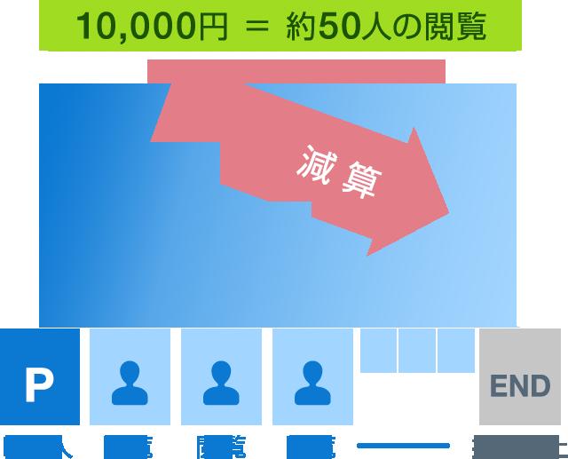 10,000円=約50人の閲覧